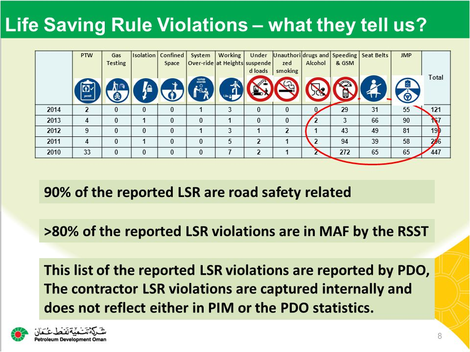 Life Saving Rule Violations – what they tell us