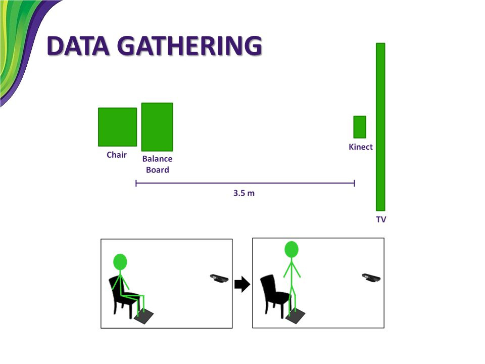DATA GATHERING to gather data for analysis, used six subjects and did three variations of sit to stand exercises.