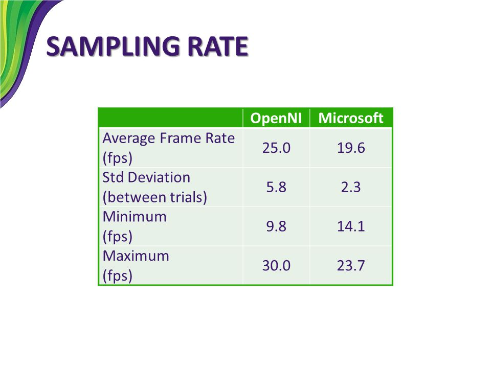SAMPLING RATE OpenNI Microsoft Average Frame Rate (fps) 25.0 19.6