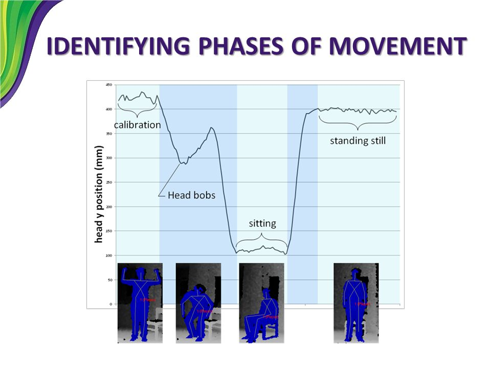IDENTIFYING PHASES OF MOVEMENT