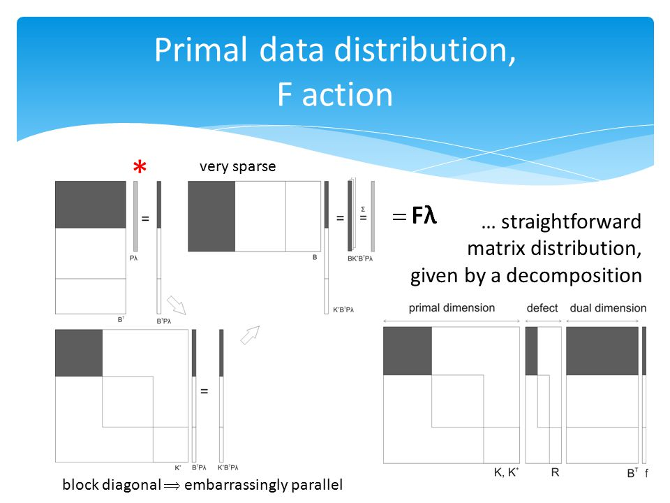 Primal data distribution, F action