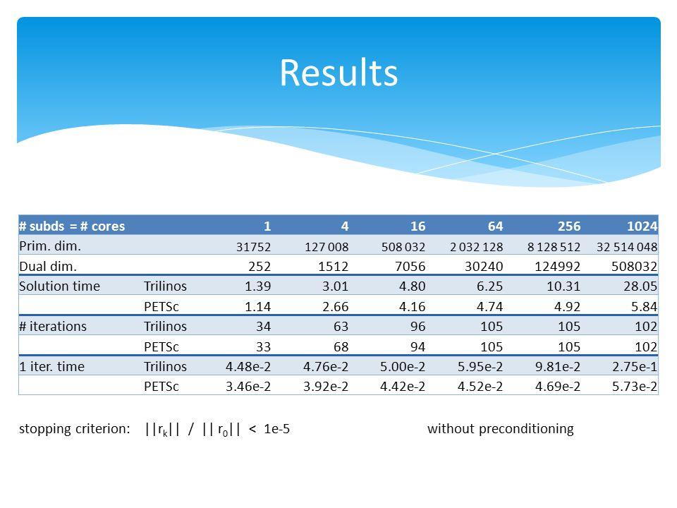 Results # subds = # cores 1 4 16 64 256 1024 Prim. dim. Dual dim. 252