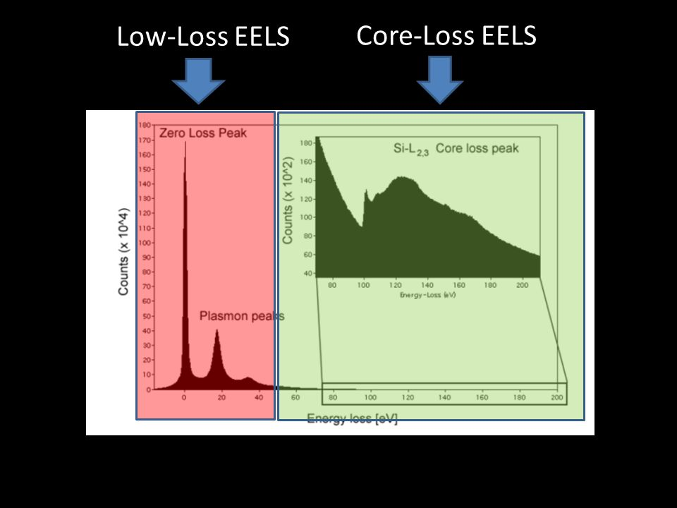Low-Loss EELS Core-Loss EELS