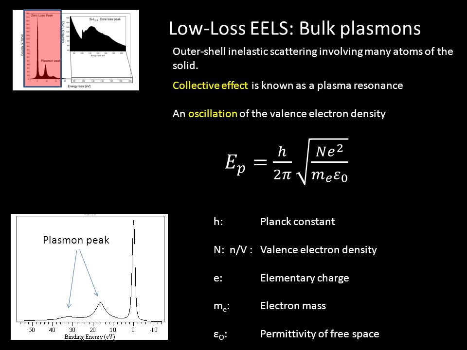 Low-Loss EELS: Bulk plasmons