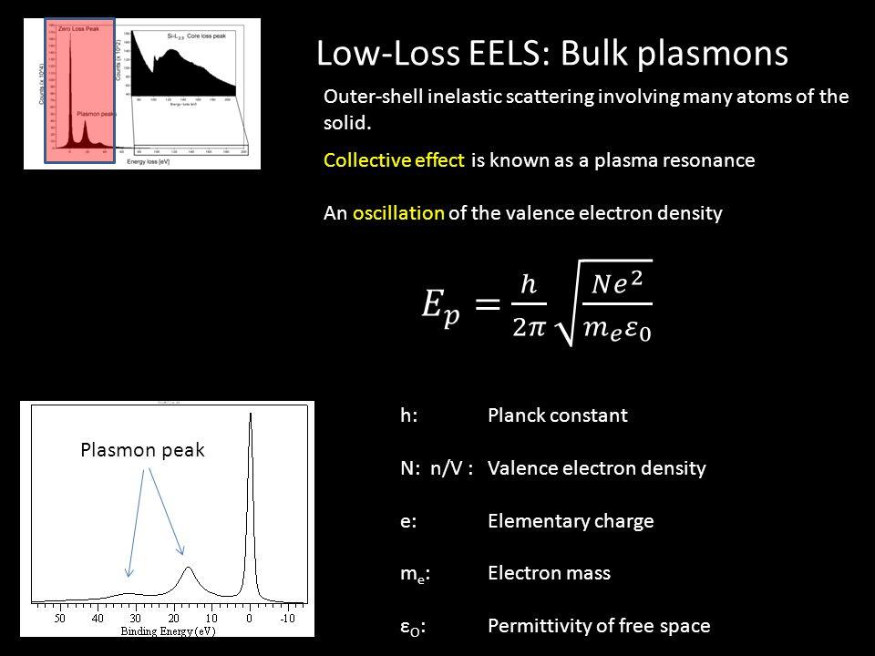 Low-Loss EELS: Bulk plasmons