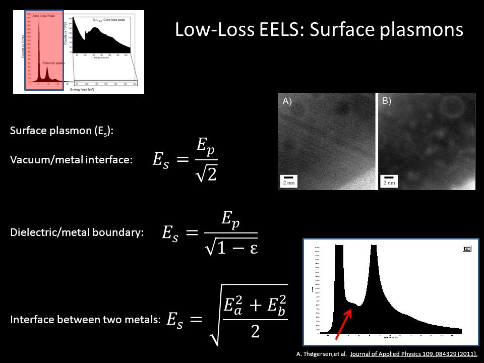 Low-Loss EELS: Surface plasmons