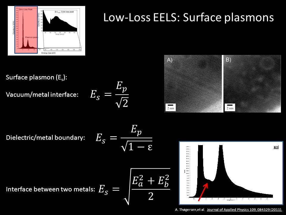 Low-Loss EELS: Surface plasmons