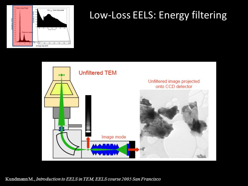 Low-Loss EELS: Energy filtering