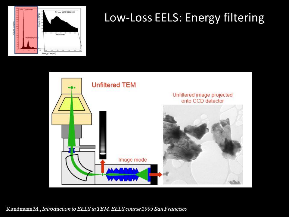 Low-Loss EELS: Energy filtering