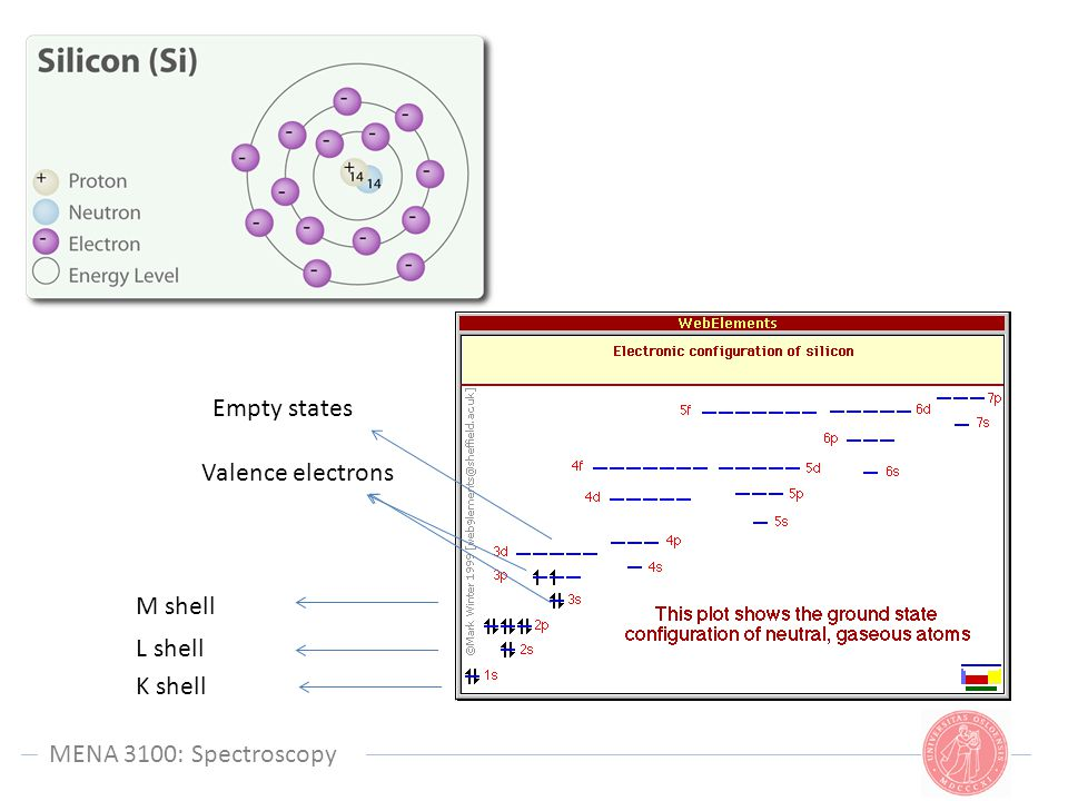 Empty states Valence electrons. M shell. L shell.