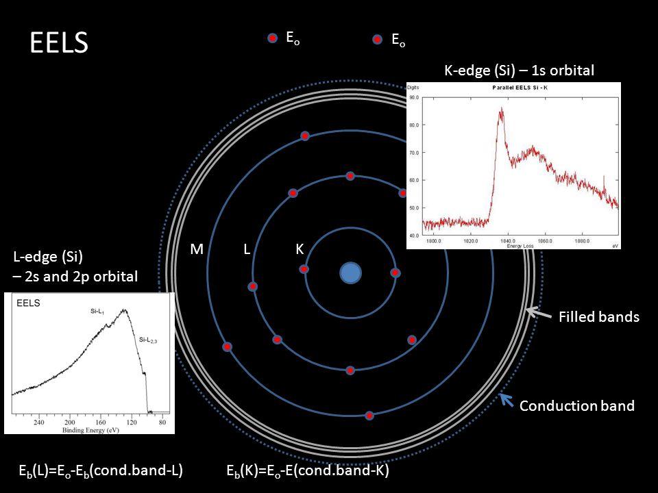 EELS Eo Eo K-edge (Si) – 1s orbital M L K L-edge (Si)