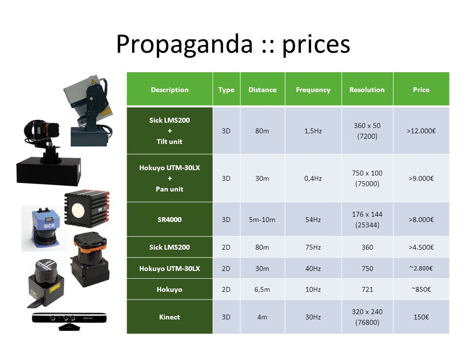 Propaganda :: prices Description Type Distance Frequency Resolution