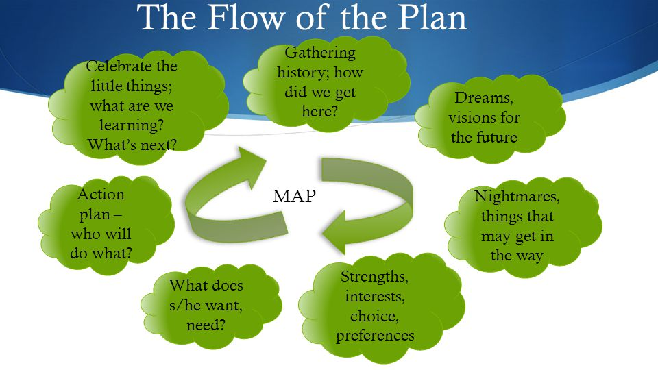 The Flow of the Plan MAP Gathering history; how did we get here