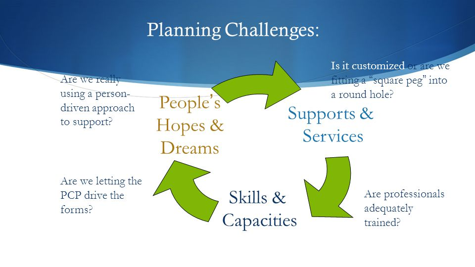 Planning Challenges: People's Hopes & Supports & Dreams Services