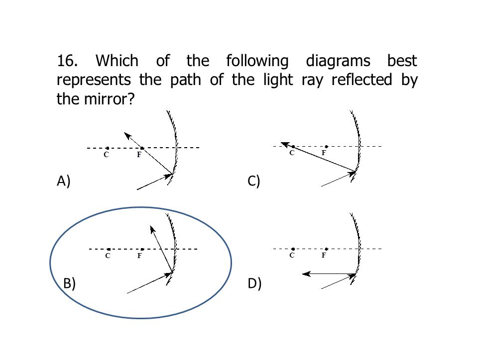 16. Which of the following diagrams best represents the path of the light ray reflected by the mirror