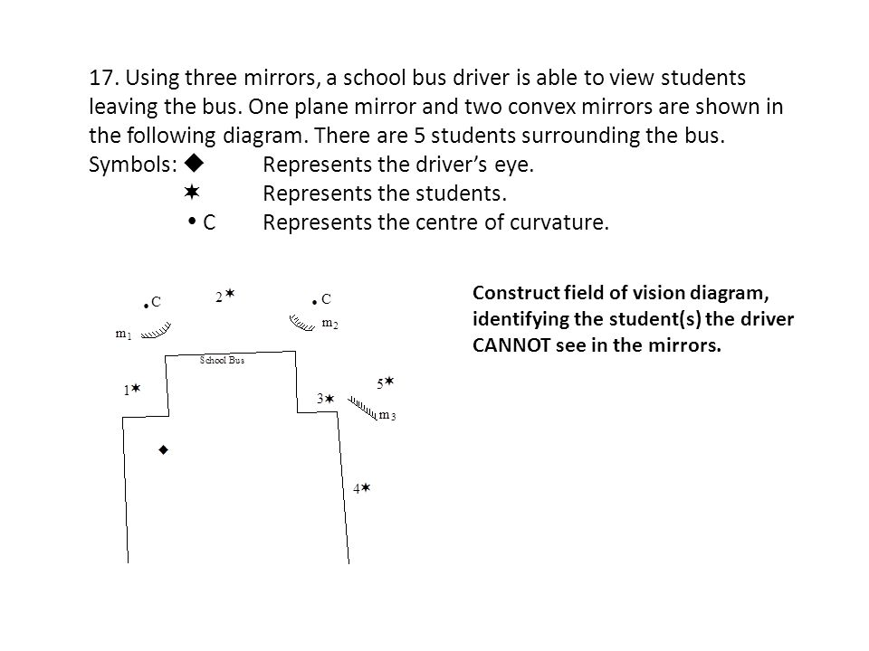 Symbols:  Represents the driver's eye.  Represents the students.