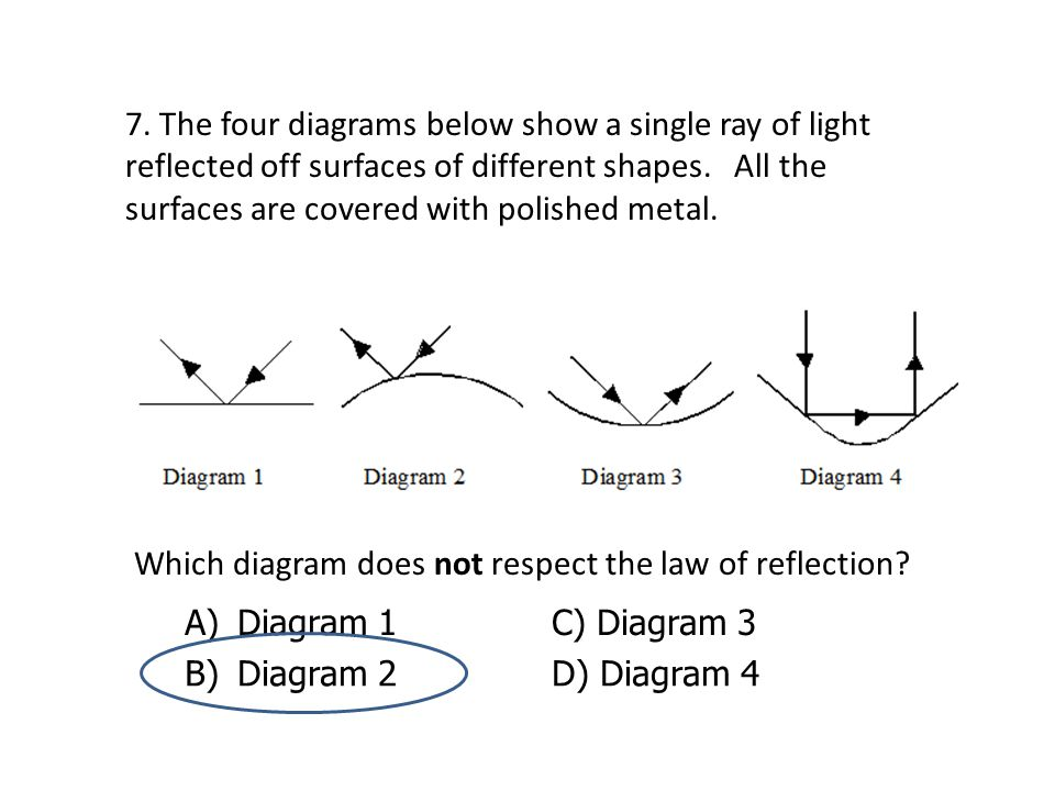 7. The four diagrams below show a single ray of light reflected off surfaces of different shapes. All the surfaces are covered with polished metal.