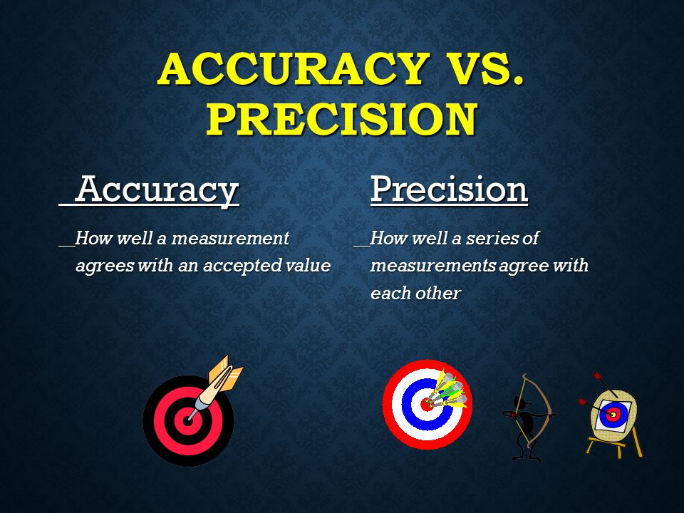 Accuracy vs. Precision Precision