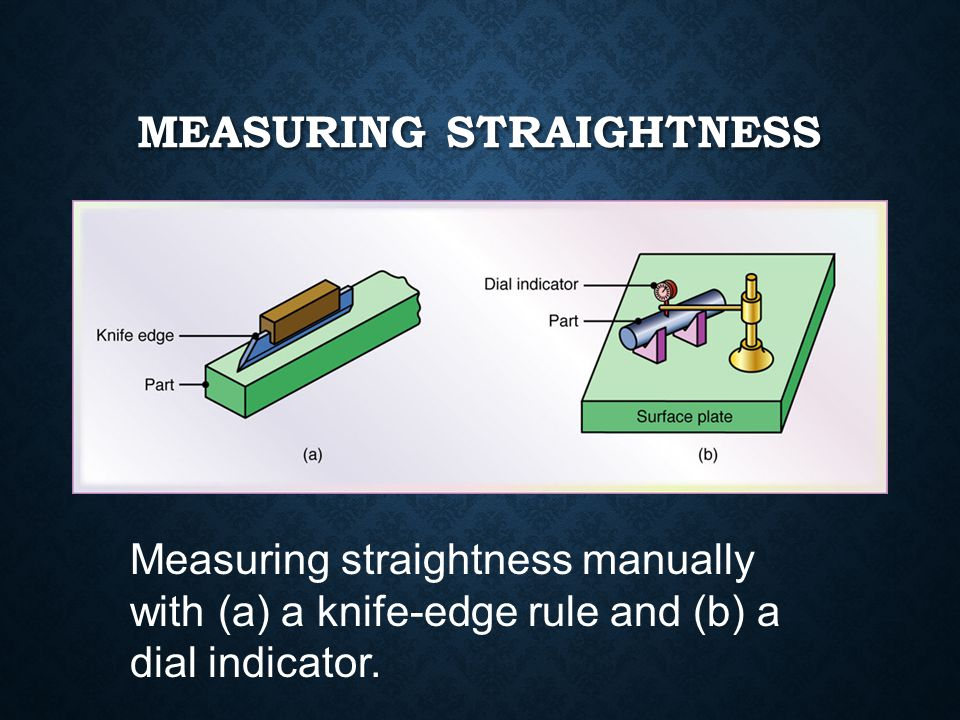 Measuring Straightness