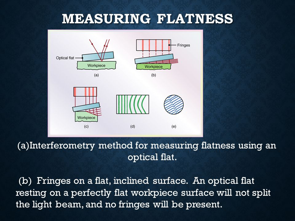 Interferometry method for measuring flatness using an optical flat.