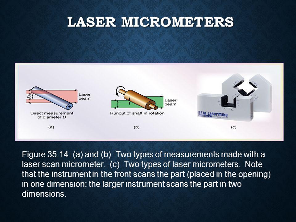 Laser Micrometers