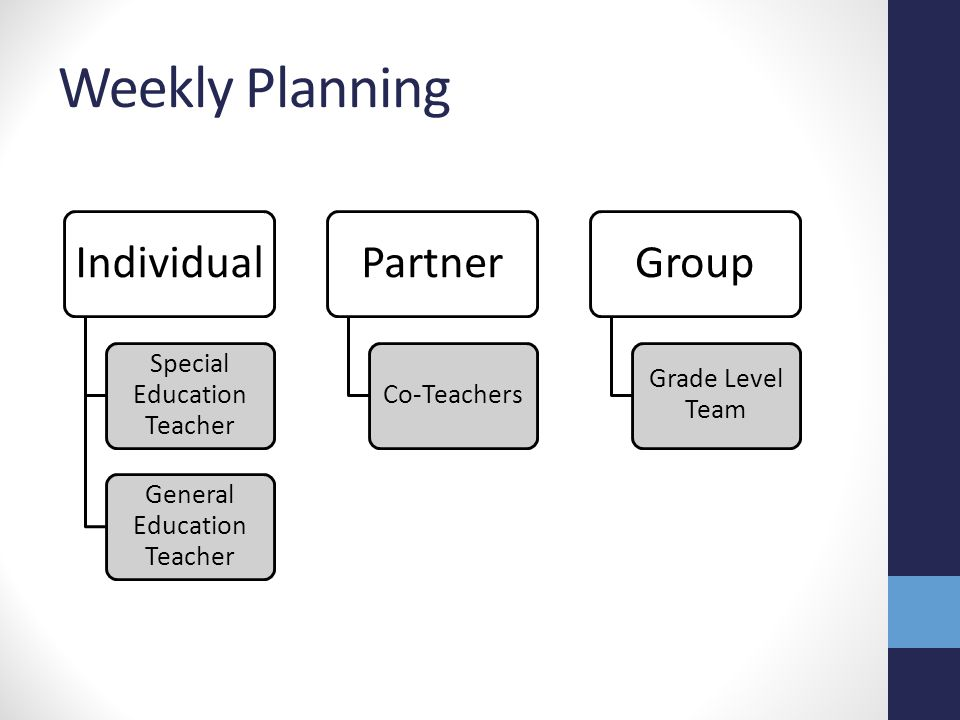Weekly Planning Individual Partner Group Special Education Teacher