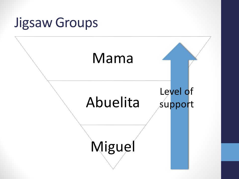 Jigsaw Groups Mama Abuelita Miguel Level of support