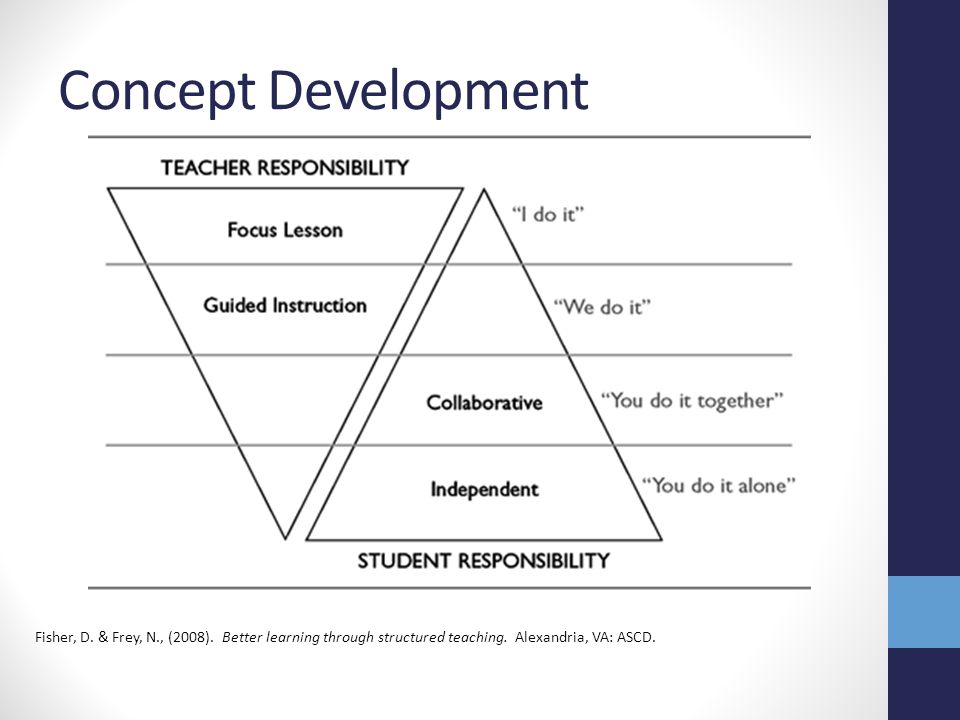Concept Development Fisher, D. & Frey, N., (2008).