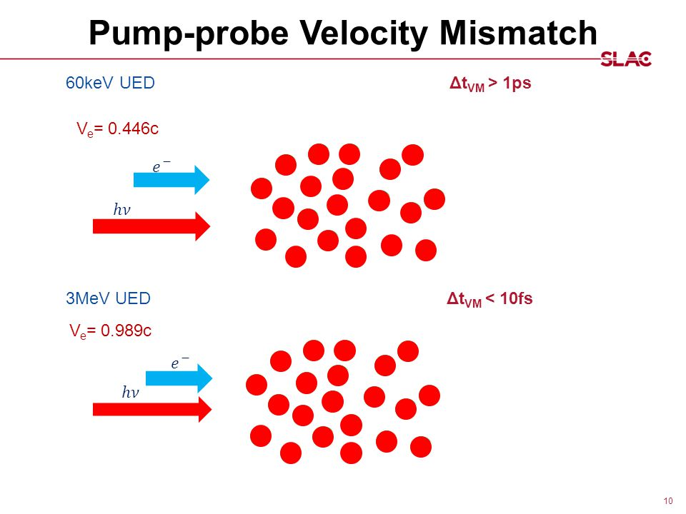 Pump-probe Velocity Mismatch