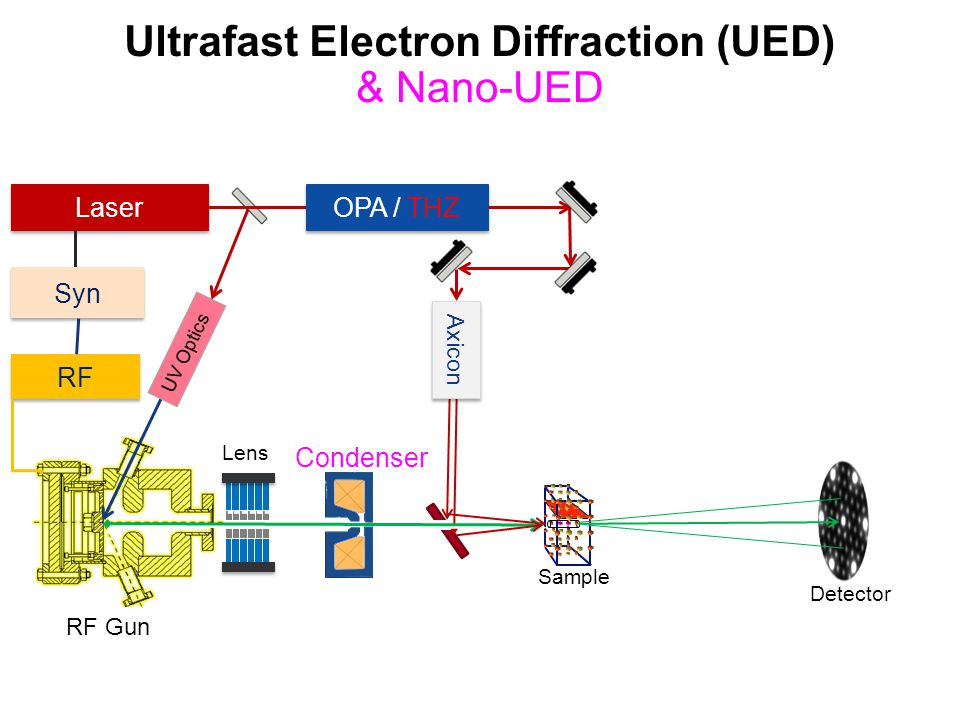 Ultrafast Electron Diffraction (UED)