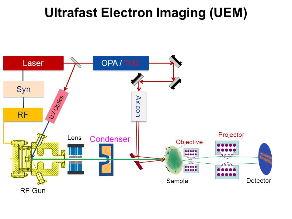 Ultrafast Electron Imaging (UEM)
