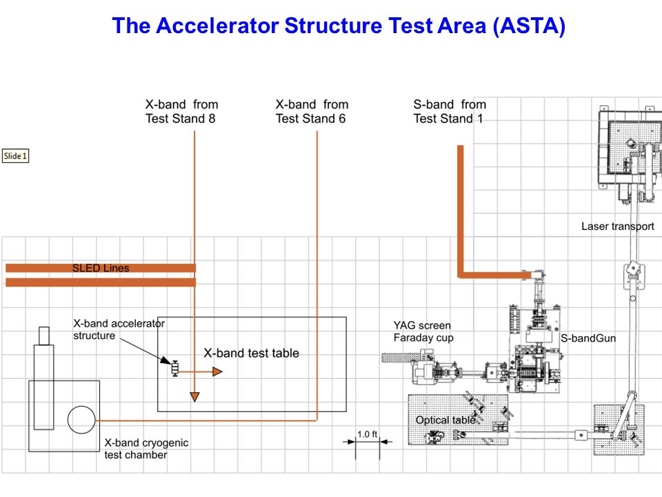 The Accelerator Structure Test Area (ASTA)