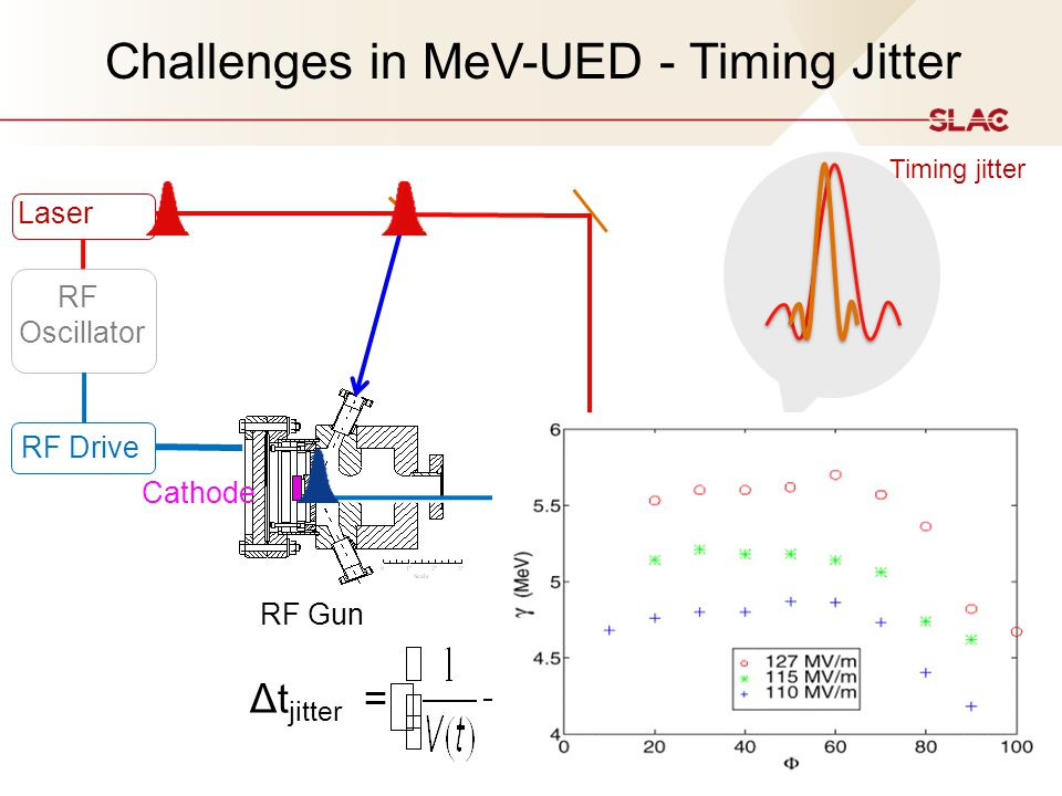 Challenges in MeV-UED - Timing Jitter