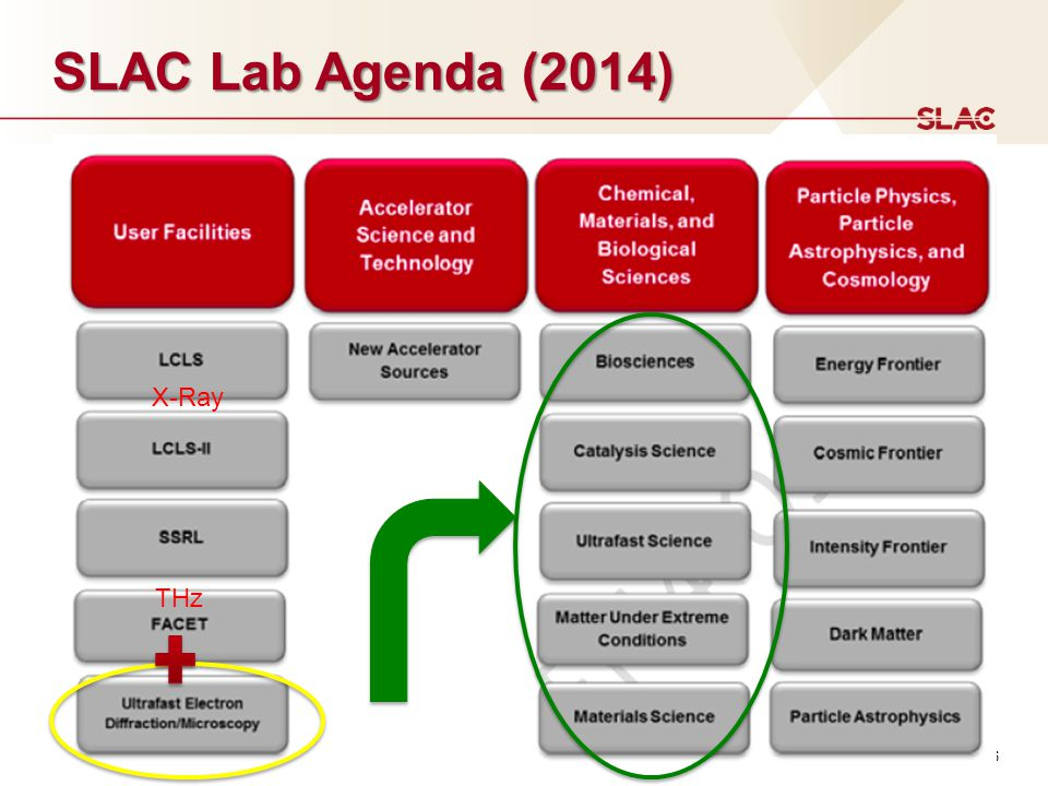 SLAC Lab Agenda (2014) X-Ray THz What is make the UED/UEM uniques