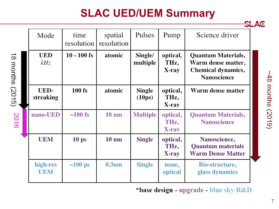SLAC UED/UEM Summary 18 months (2015) ~48 months (2019) 2016