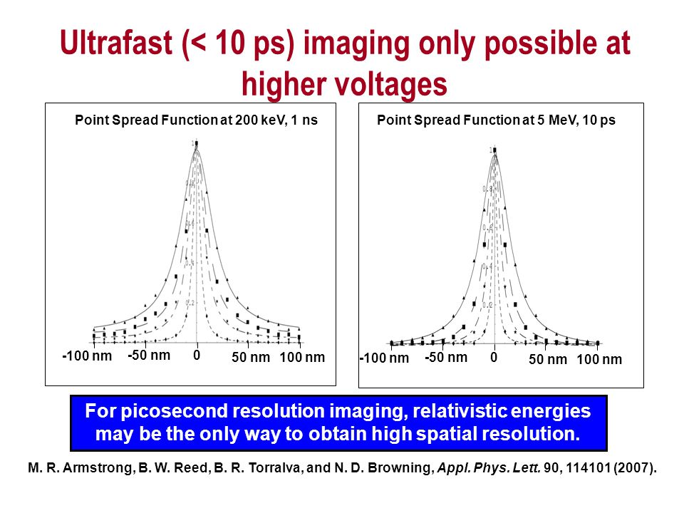 Ultrafast (< 10 ps) imaging only possible at higher voltages