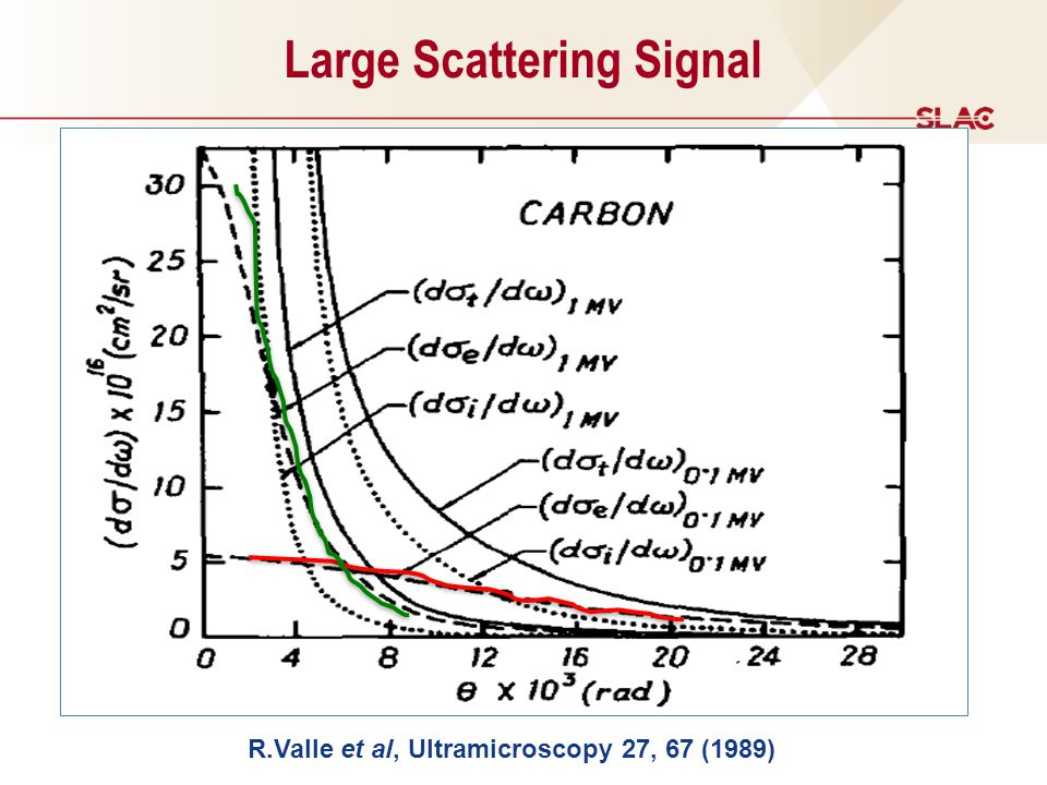 Large Scattering Signal