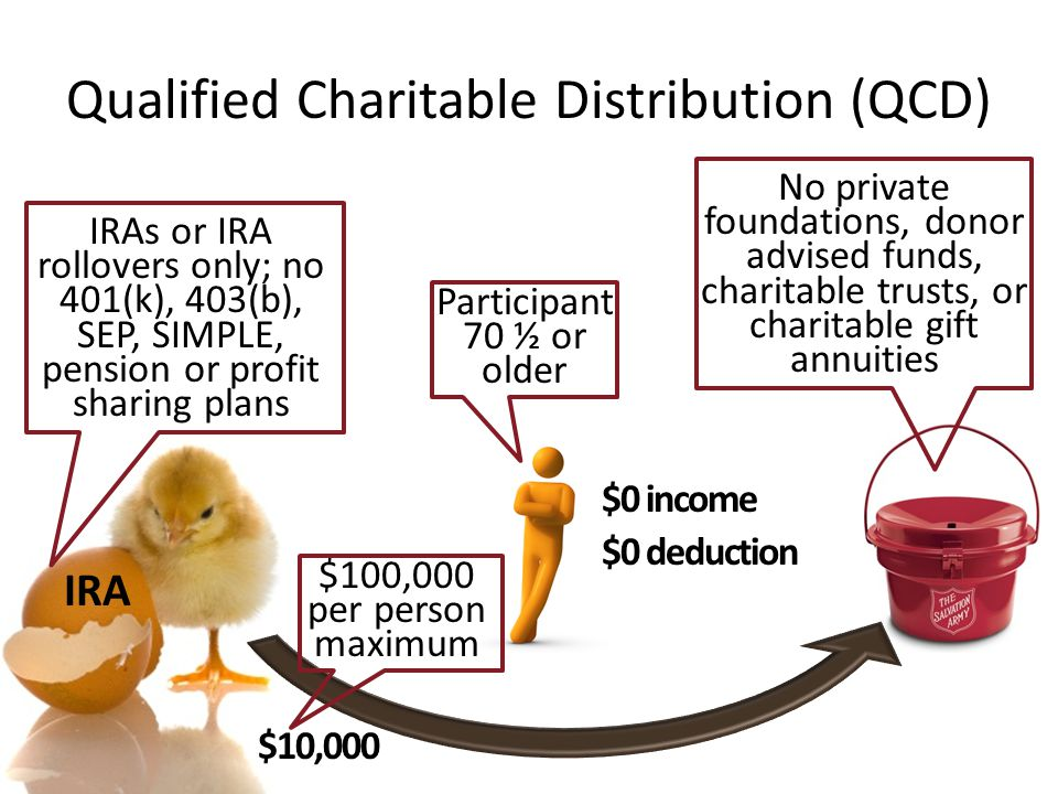 Qualified Charitable Distribution (QCD)