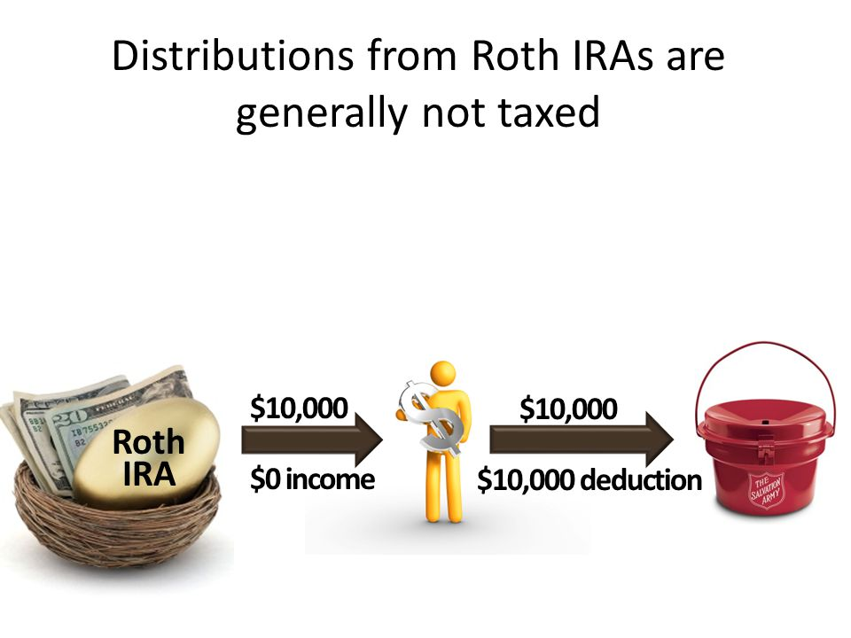 Distributions from Roth IRAs are generally not taxed