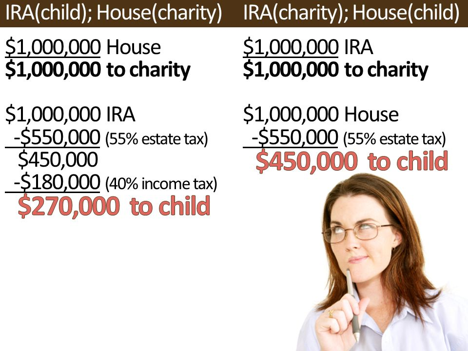 IRA(child); House(charity) $1,000,000 House $1,000,000 to charity $1,000,000 IRA -$550,000 (55% estate tax) $450,000 -$180,000 (40% income tax) $270,000 to child