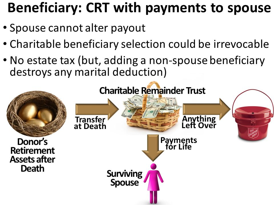 Beneficiary: CRT with payments to spouse