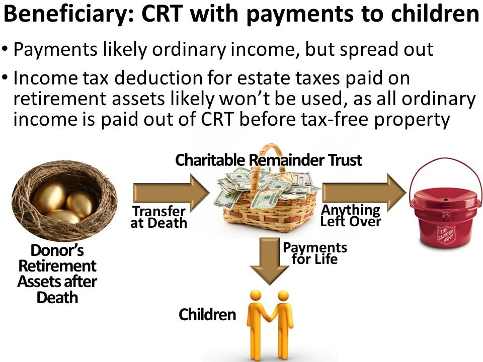 Beneficiary: CRT with payments to children