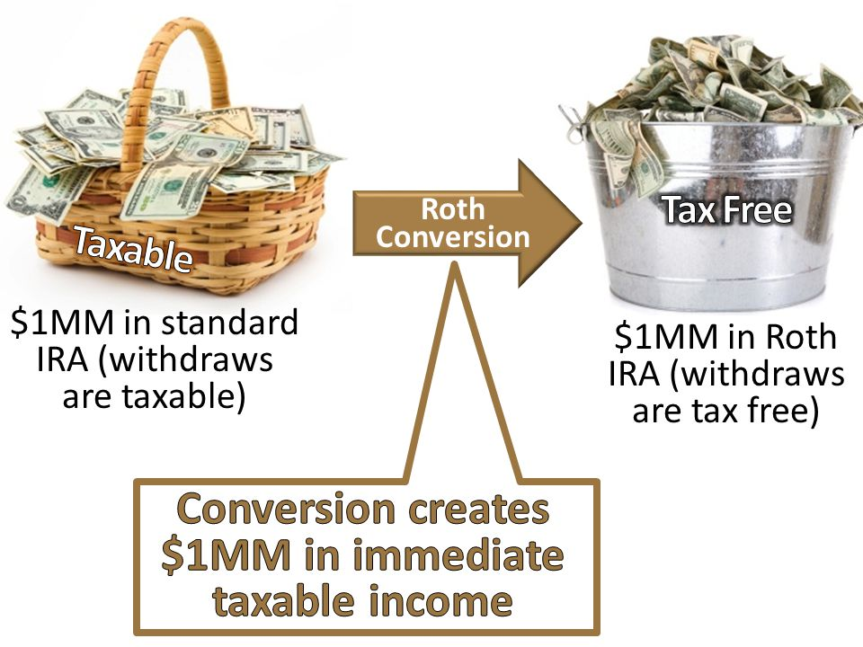Conversion creates $1MM in immediate taxable income