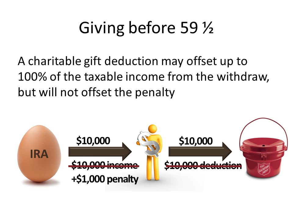 Giving before 59 ½ A charitable gift deduction may offset up to 100% of the taxable income from the withdraw, but will not offset the penalty.