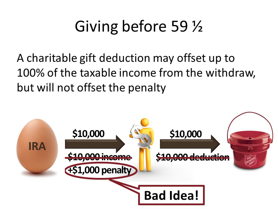 Giving before 59 ½ Bad Idea!
