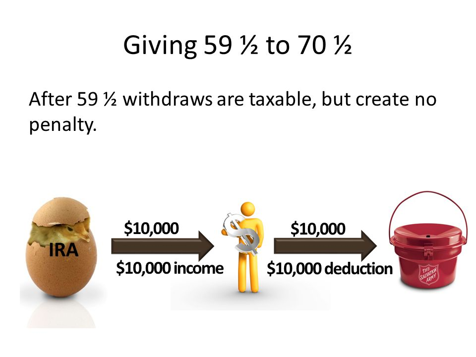 Giving 59 ½ to 70 ½ After 59 ½ withdraws are taxable, but create no penalty. $10,000. $10,000. IRA.