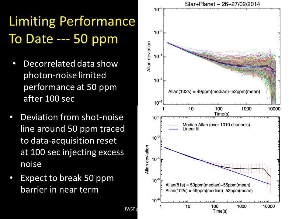 Limiting Performance To Date --- 50 ppm