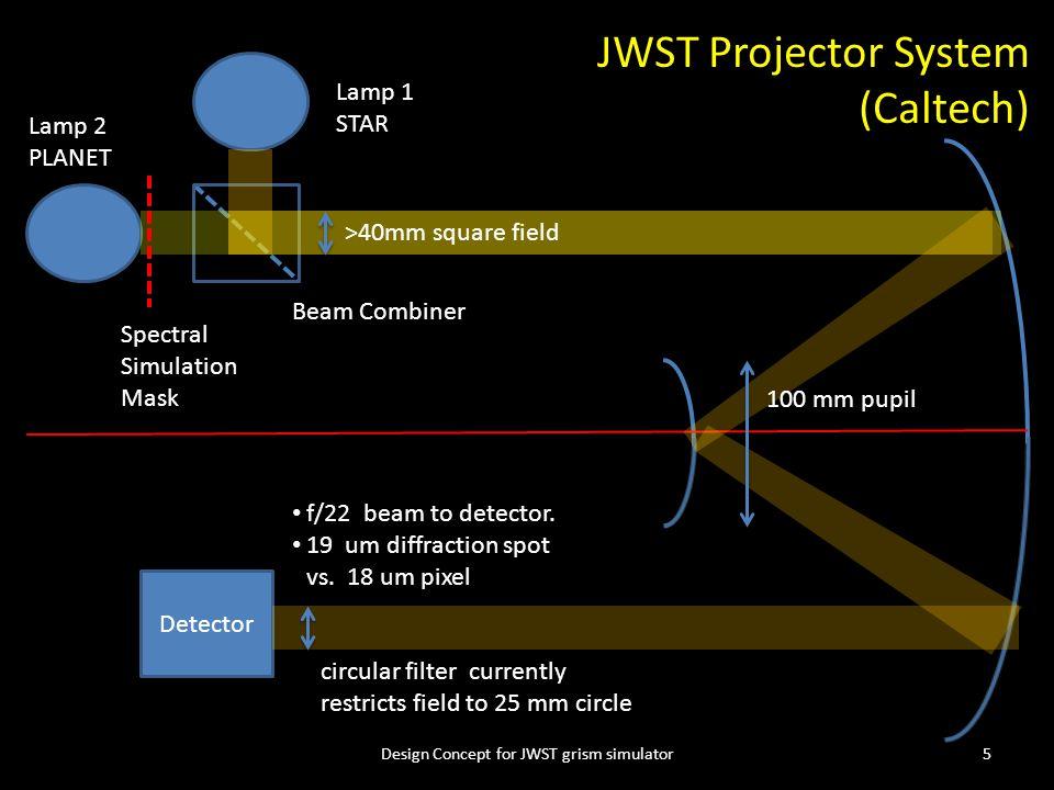 Design Concept for JWST grism simulator