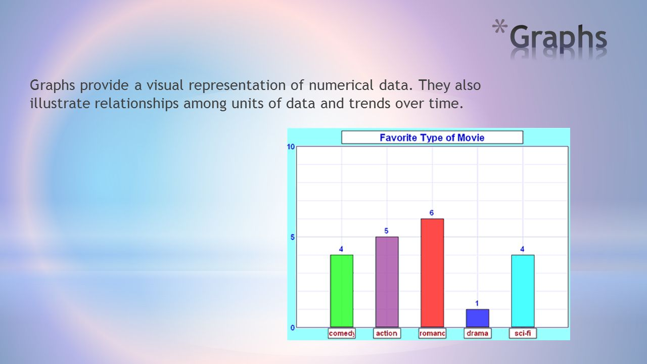 Graphs Graphs provide a visual representation of numerical data.