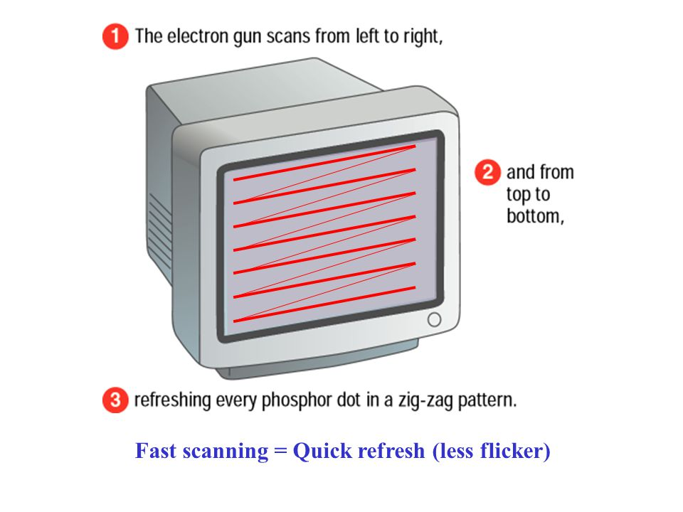 Fast scanning = Quick refresh (less flicker)